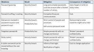 Risks and mitigation of passwords