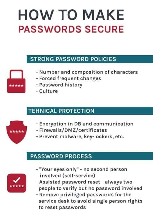 Passwords secure policy tech process