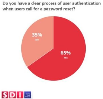 SDI Authentication