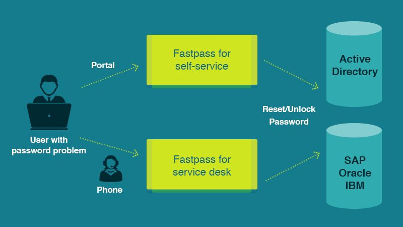 Password self service diagram