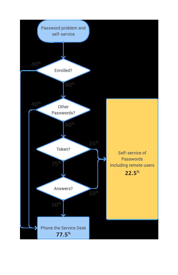 SSPR issues flowchart