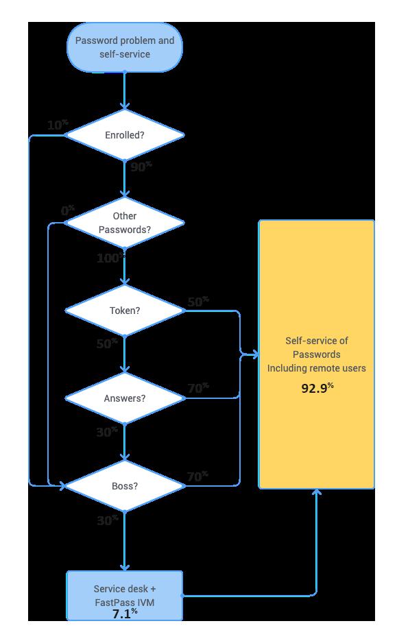FastPass V4 SSPR solution features flowchart