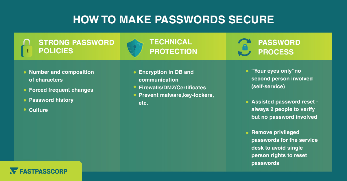 Password security infographic